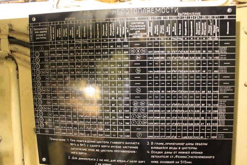 таблица непотопляемости подводной лодки
